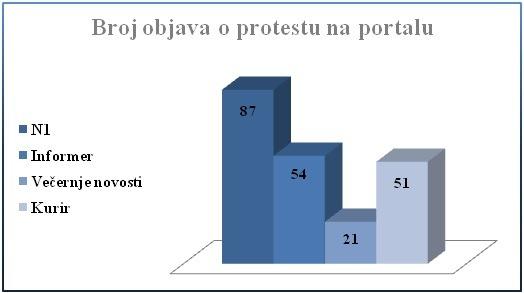 Ukupan broj objava u periodu od 3.4.2017. godine do 12.4.2017. godine: 213