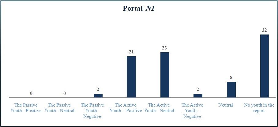 U najvećem broju slučajeva kada su prisutni mladi su prikazani u pozitivnom kontekstu na portalu N1