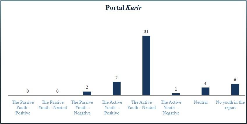 Grafikon 4 - Kurir je u najvecem procentu portretisao mlade